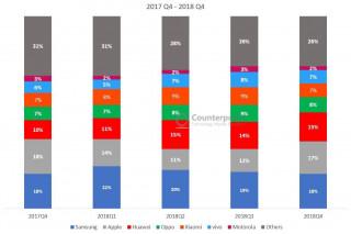 В мире падает продажа смартфонов