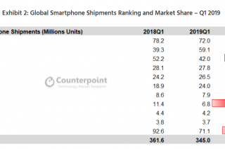 Тренды рынка смартфонов
