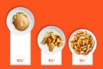 Статистика заказов еды от сервиса Raketa