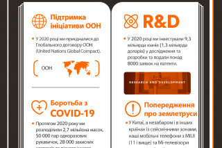 Xiaomi представила Отчет по устойчивому развитию за 2020 год